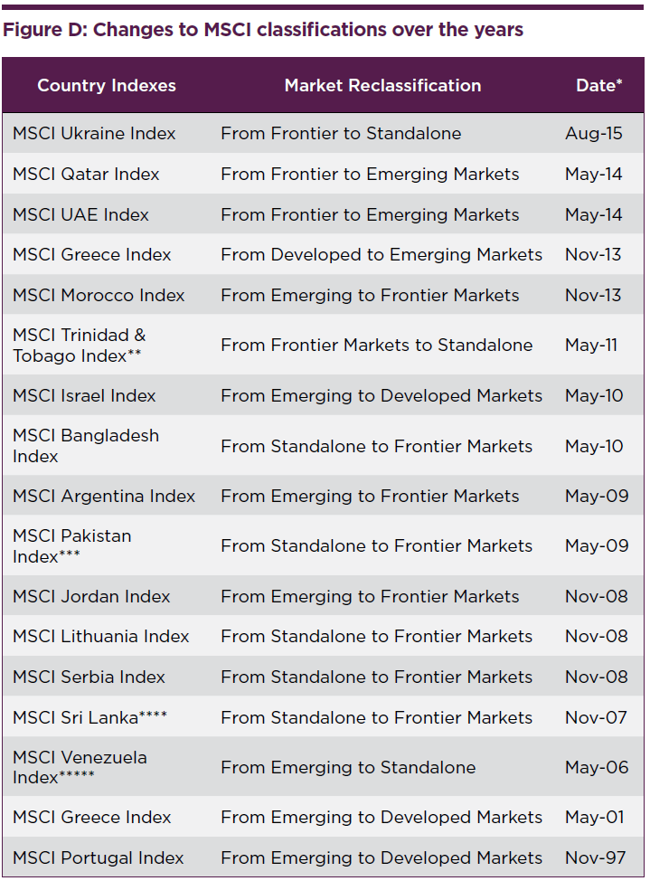 Indiced Constructed - Change to MSCI classifications