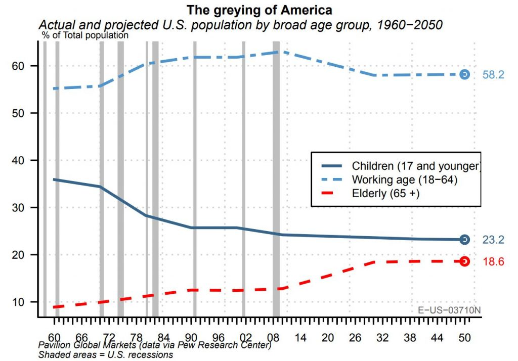 the greying of America