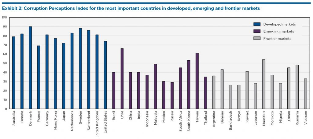 Corruption Perceptions Index for the most important countries in developed, emerging and frontier markets