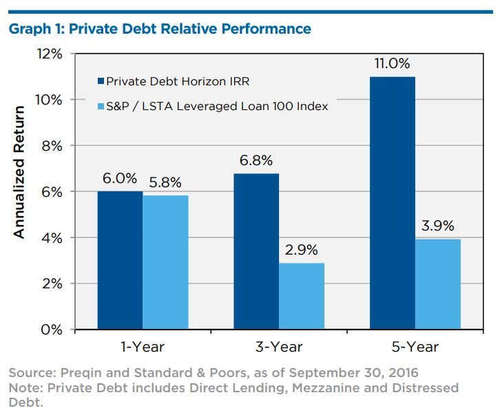 Private debt relative performance