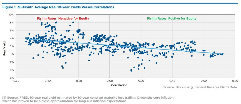 Figure 1: 36-Month Average Real 10-Year Yields Verses Correlations