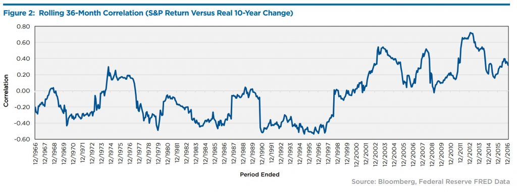 Figure 2: Rolling 36-Month Correlation (S&P Return Versus Real 10-Year Change)