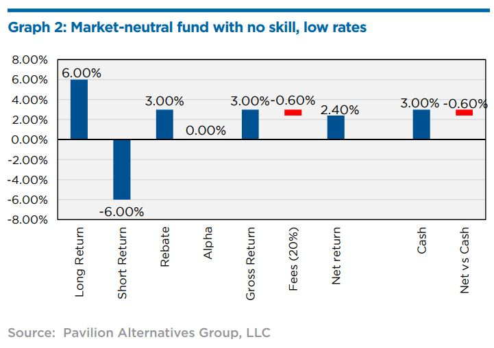 Market-neutral fund with no skill, low rates