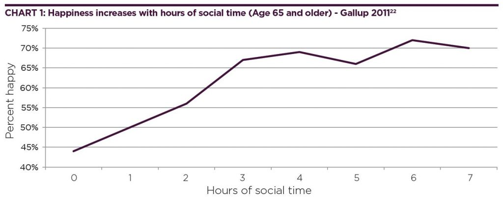 Happiness increases with hours of social time (Age 65 and older)
